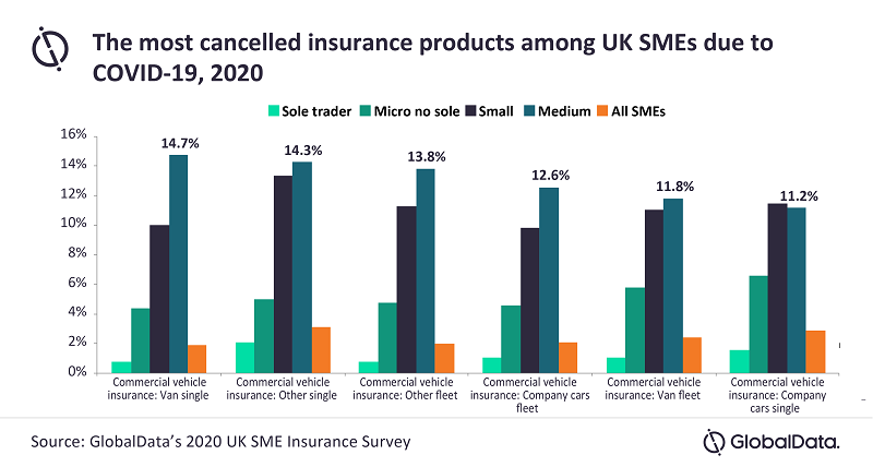 GlobalData - Covid-19 causes SME motor insurance cancellations 2